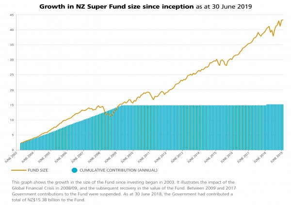 NZS274 Fund Size Since Inception